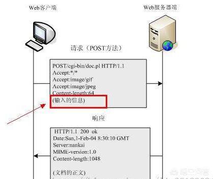 "http协议中,""get""和""post""的区别是什么?"